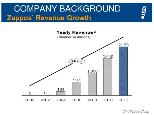 COMPANY BACKGROUND Zappos' Revenue Growth  Chi Pledge Class