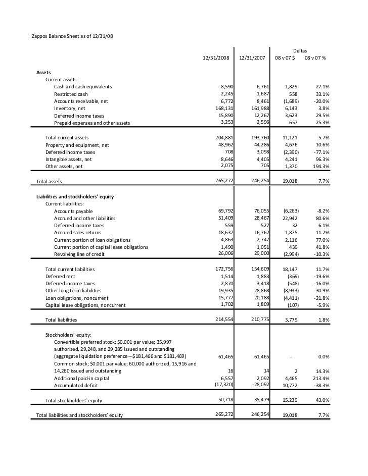 Zappos Financials Slide 3