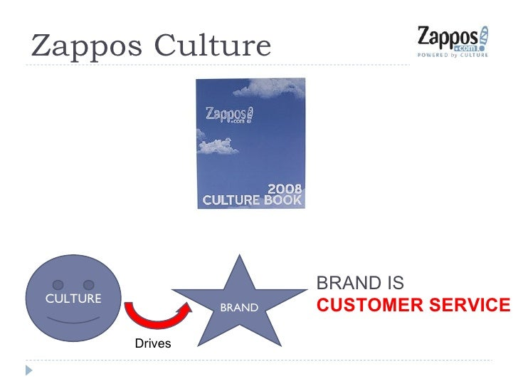 Zappos Culture CULTURE BRAND Drives BRAND IS CUSTOMER   SERVICE