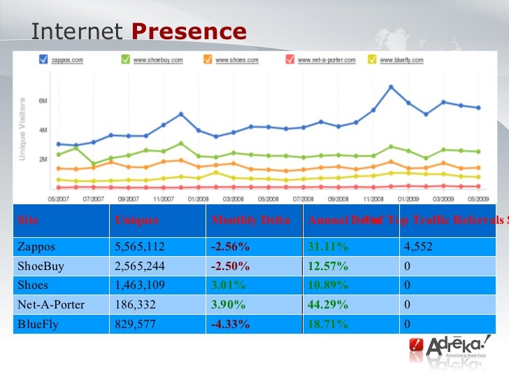 Internet   Presence  Site Uniques  Monthly Delta Annual Delta # of Top Traffic Referrals Sites Zappos 5,565,112 -2.56% 31....