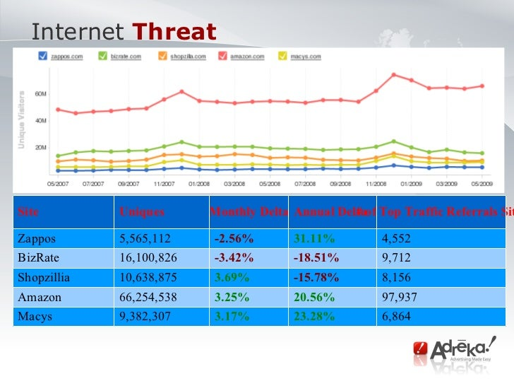 Internet   Threat  Site Uniques  Monthly Delta Annual Delta # of Top Traffic Referrals Sites Zappos 5,565,112 -2.56% 31.11...