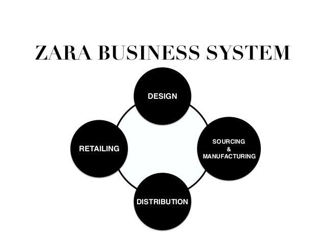 Zara Supply Chain Case Study