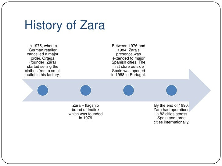 zara postponement strategy Description zara postponement strategy transcript strategy and sustainable competitive advantage - the case of zara fashion chaindocuments.