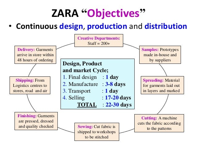 zara and globalisation Globalization : overcoming the challenges daily news about globalization search main menu skip to primary content skip to secondary content news team vision.