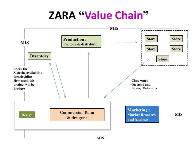"distribution channels of zara fashion A case study on zara fashion zara expended its multi- channel strategy of stores and does zara incur disadvantages from its ""fast-fashion"" distribution."