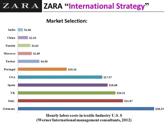 Zara's 'Fast Fashion' Business Model