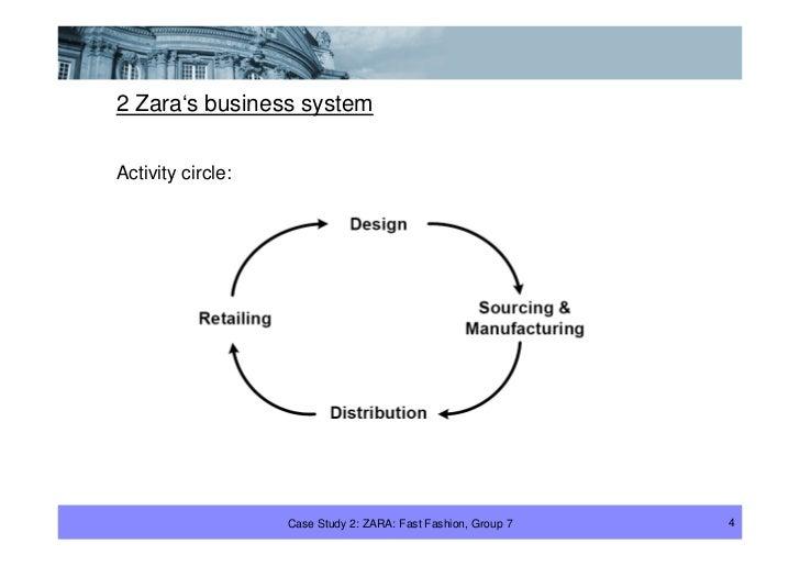 2 Zara's business system  Activity circle:                        Case Study 2: ZARA: Fast Fashion, Group 7   4