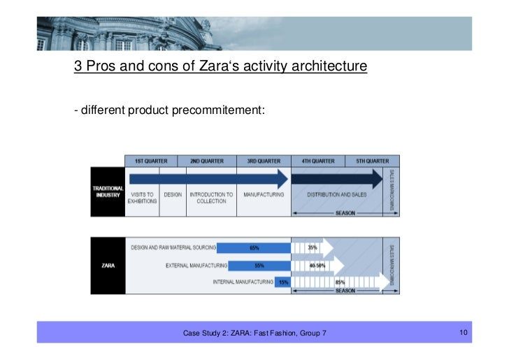 3 Pros and cons of Zara's activity architecture  - different product precommitement:                        Case Study 2: ...