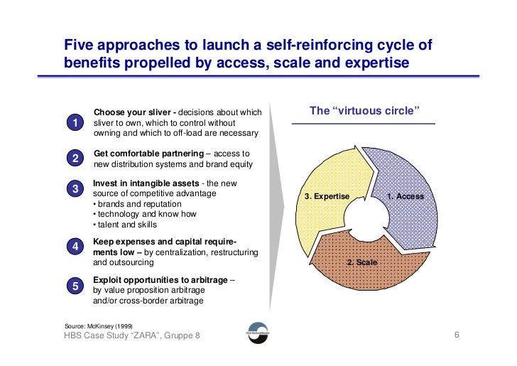 Five approaches to launch a self-reinforcing cycle of benefits propelled by access, scale and expertise            Choose ...