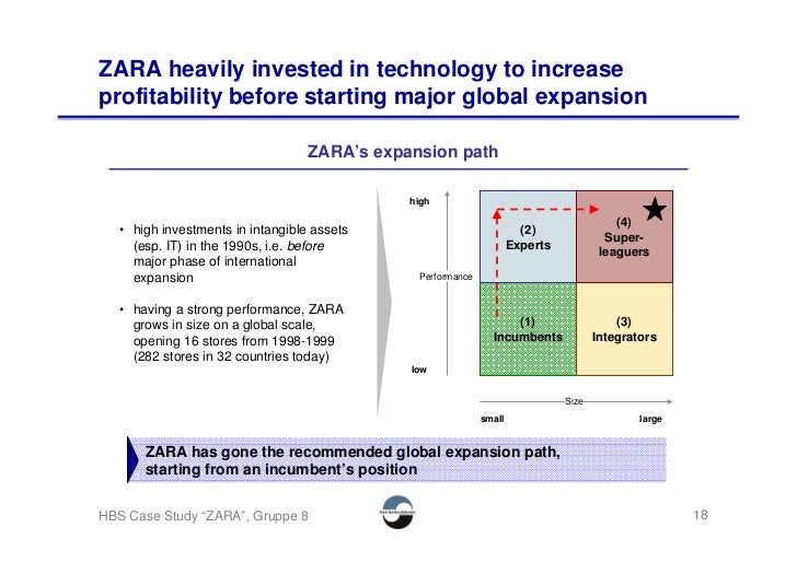 ZARA heavily invested in technology to increase profitability before starting major global expansion                      ...