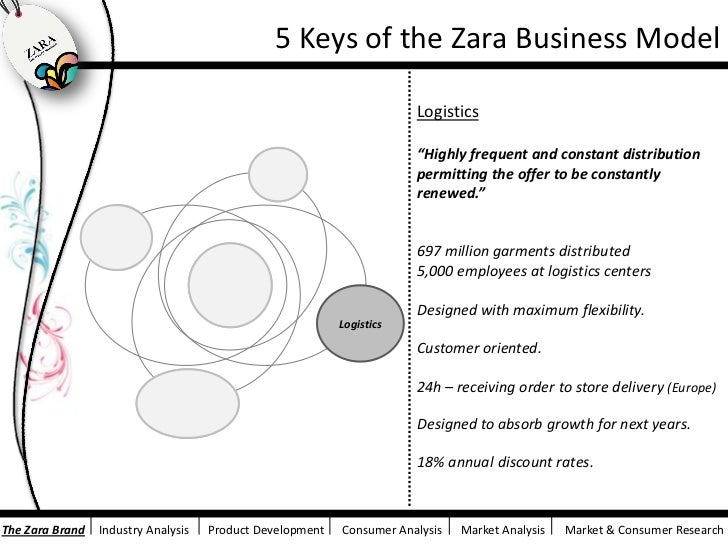 brand extension for zara Zara didn't have to invent a brand new product to become the world's biggest  fashion retailer it just had to invent a new process and process.