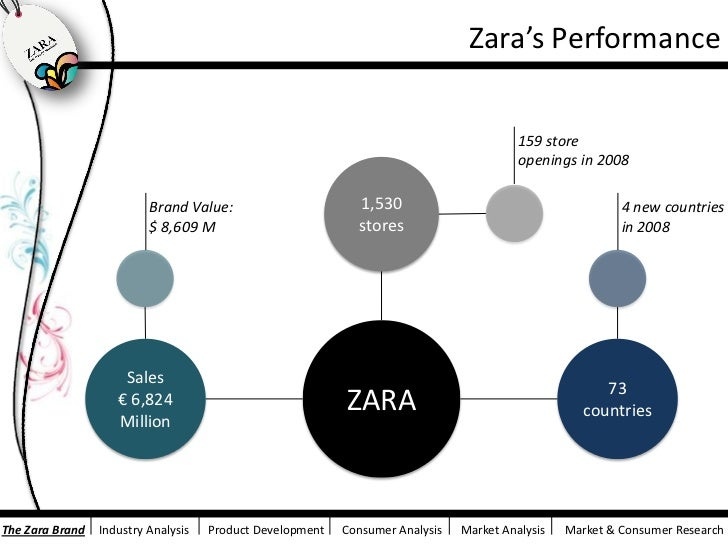 zara marketing research Secondary market research definition: market research that's already compiled and organized for you examples of secondary information include reports and studies by.