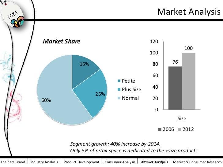 zara market segmentation