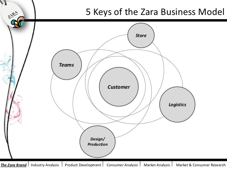 zara business model The company operates a unique business model:  inditex launched the zara home brand, which offers bedding, cutlery, glassware and other home decoration.