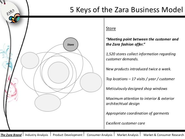 zara marketing research