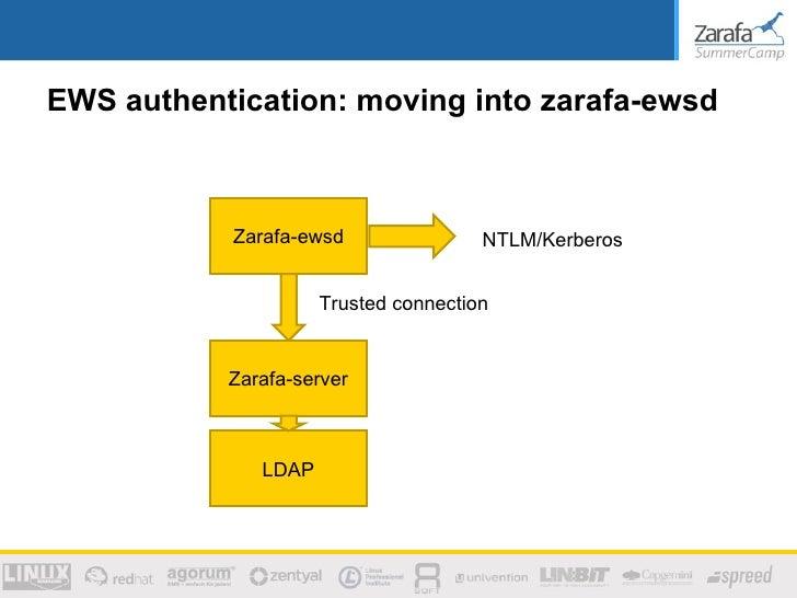 Zarafa SummerCamp 2012 - Exchange Web Services, technical information