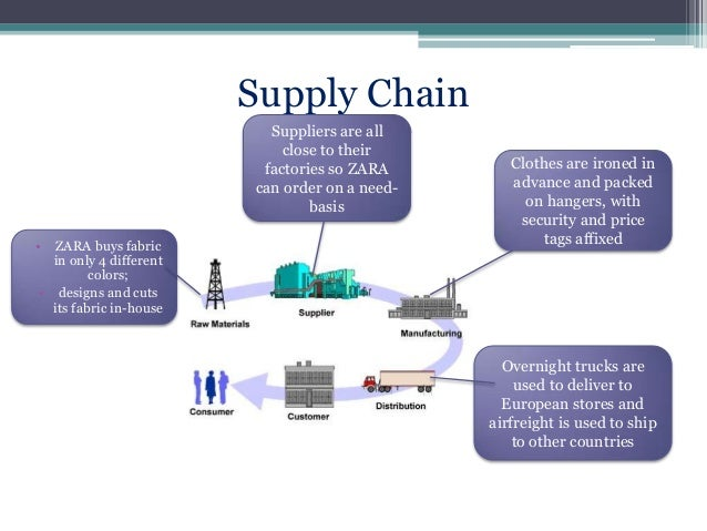 Case study on supply chain management