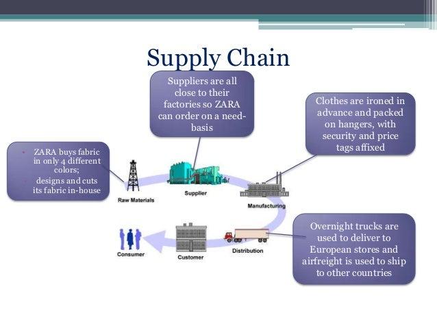 Supply chain management - Wikipedia