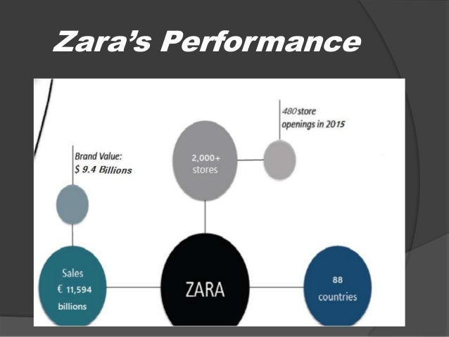Zara, Globalization & Culture