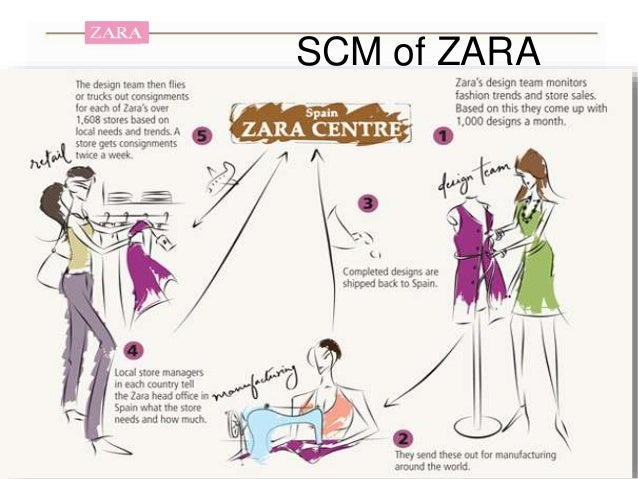 zara information system After studying this section you should be able to do the following: contrast zara's approach with the conventional wisdom in fashion retail, examining how the firm's strategic use of information technology influences design and product offerings, manufacturing, inventory, logistics, marketing.