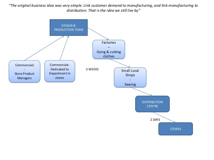 zara case operation management This paper is based on case study on operation management and positioning strategy of zara, one of the world's fastest growing manufacturers of fashion clothing.