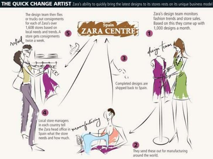 zara in india case study