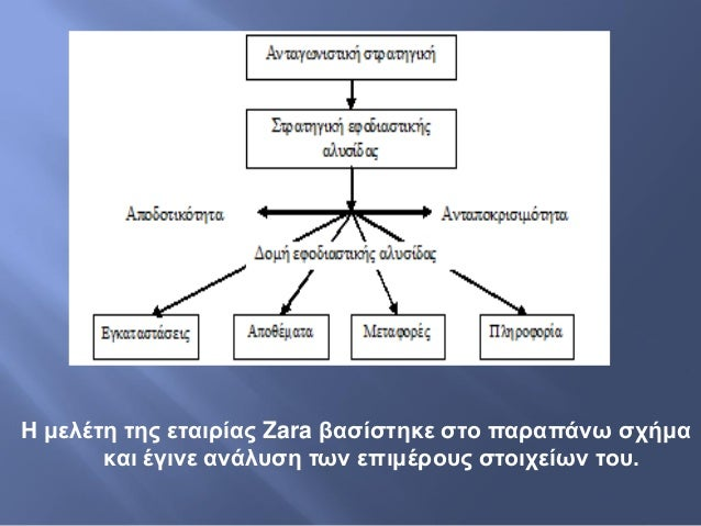 Zara Logistics Case Study Pdf - Case Solution Analysis & Case Study Help