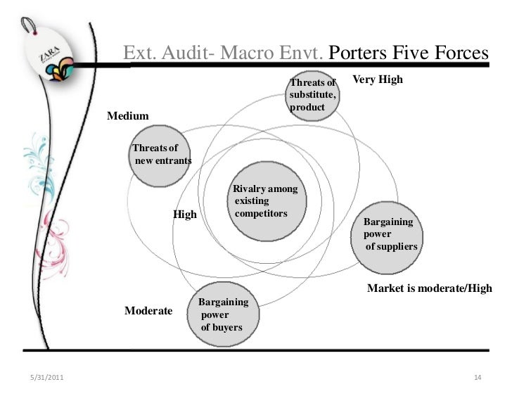 macro environment of zara Zara- pest analysis the understandings of this macro environment will also help zara to make good marketing and positioning strategies which would reap profit.