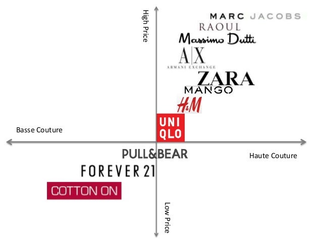 Positioning of zara brand