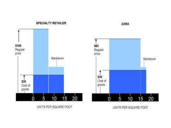 Inventory and zara