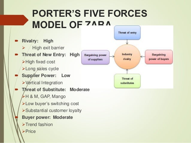 zara porters five forces