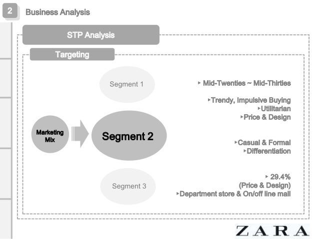 market segmentation of zara fast fashion from savvy systems Get access to zara fast fashion essays only from anti essays listed results 1 - 30 get studying today and get the grades you want only at.