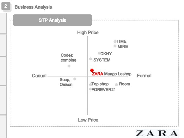 Stp analysis of lux shop