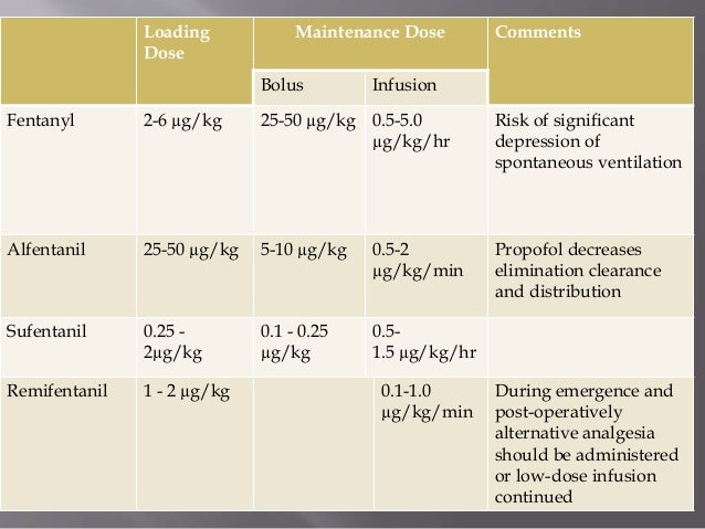 opioid potency chart anesthesia - opioids their use in anaesthesia
