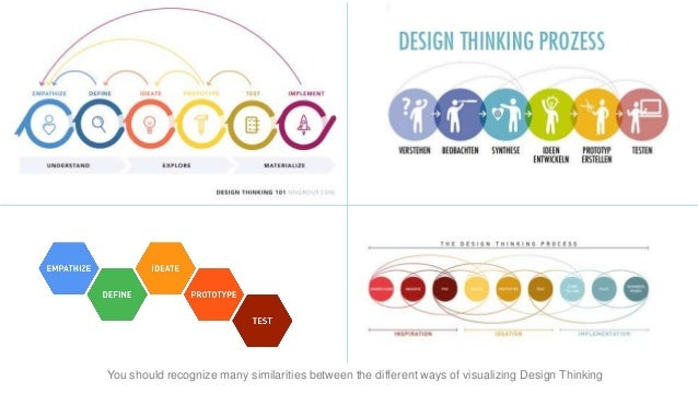 explain the sensing process of thinking Critical thinking is the process of using reasoning to discern what is true, and what is false, in the phrases and sound bytes we hear everyday part of it involves being familiar with.