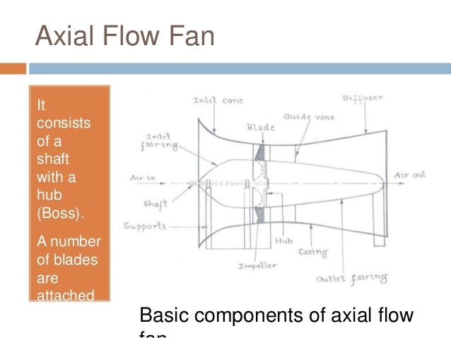 Axial Fan Design Calculation : Axial fan diagram wiring images