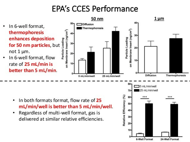 EPA's CCES Performance 1 µm • In both formats format, flow rate of 25 mL/min/well is better than 5 mL/min/well. • Regardle...