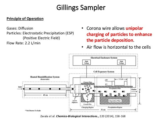 Principle of Operation Gases: Diffusion Particles: Electrostatic Precipitation (ESP) (Positive Electric Field) Flow Rate: ...