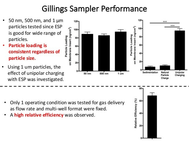 Gillings Sampler Performance • Only 1 operating condition was tested for gas delivery as flow rate and multi-well format w...