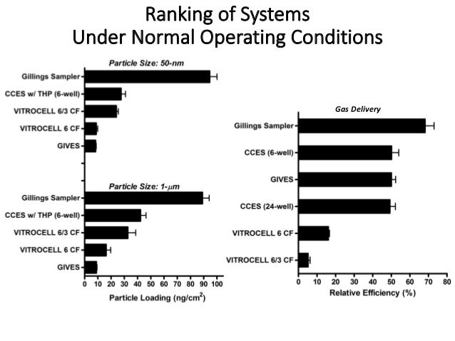 Ranking of Systems Under Normal Operating Conditions Gas Delivery
