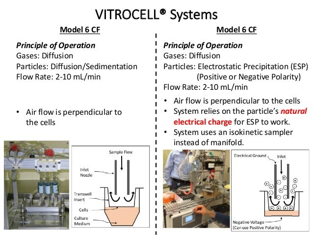 VITROCELL® Systems Model 6 CF Principle of Operation Gases: Diffusion Particles: Diffusion/Sedimentation Flow Rate: 2-10 m...