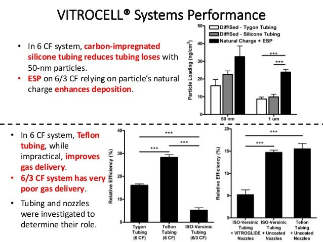 VITROCELL® Systems Performance • In 6 CF system, carbon-impregnated silicone tubing reduces tubing loses with 50-nm partic...