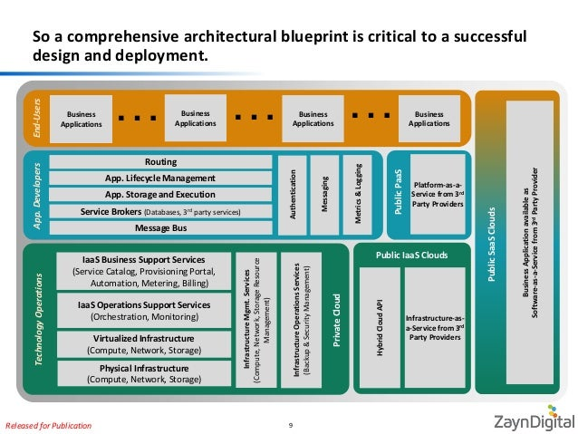 Cloud computing architecture primer 9 so a comprehensive architectural blueprint malvernweather Choice Image