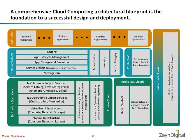 Digital business transformation for energy utility company distribution 10 11 a comprehensive cloud computing architectural blueprint malvernweather Image collections