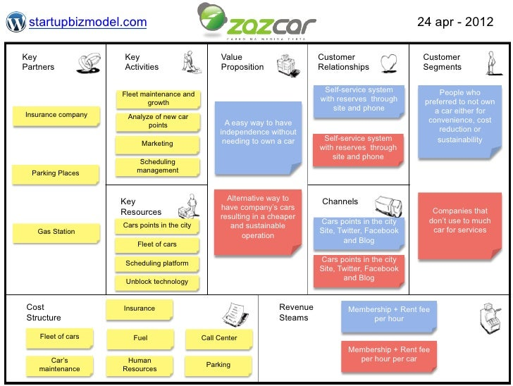Zipcar: Influencing Customer Behavior Harvard Case Solution & Analysis