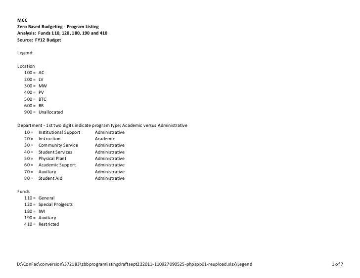 MCCZero Based Budgeting - Program ListingAnalysis: Funds 110, 120, 180, 190 and 410Source: FY12 BudgetLegend:Location   10...
