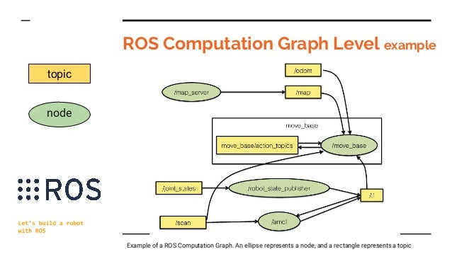 Let's build a robot with ROS - Internet of Things, Hardware