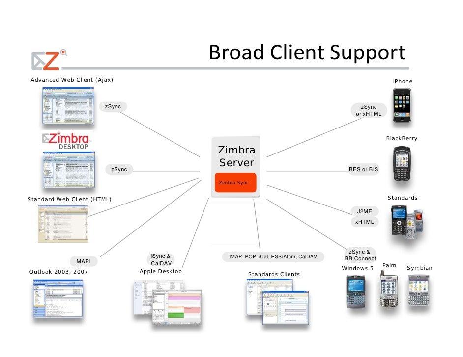 Zimbra Collaboration Suite Vs Microsoft Exchange 2008