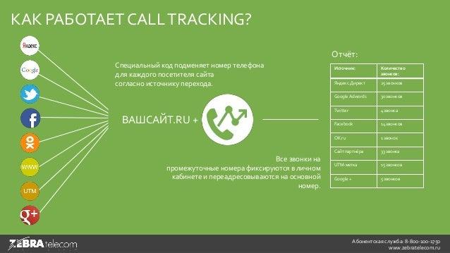 Как работает call tracking