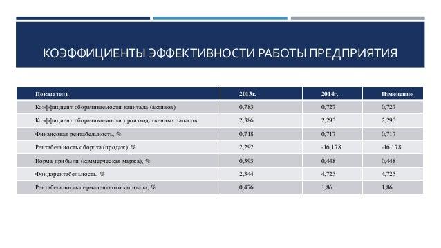 дипломная презентация по бухгалтерскому учету и анализу использования   11 КОЭФФИЦИЕНТЫ ЭФФЕКТИВНОСТИ РАБОТЫ